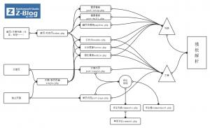 Z-BlogPHP 模板文件與模板標簽
